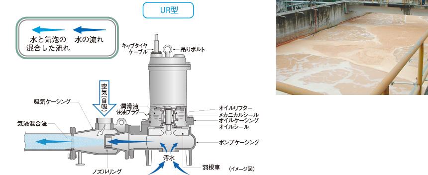 Water Treatment Company Product : 水処理関連機器|鶴見製作所 ツルミポンプ